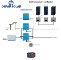 Grid Interactive Solar Micro Grid Systems